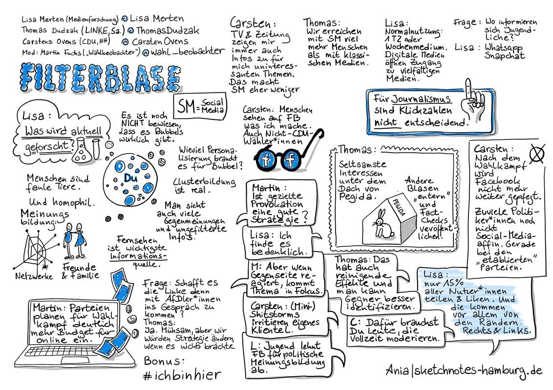 Diskussion über Filterblasen und Socialmedia von Parteien mit Lisa Merten, Medienforscherin; Carsten Ovens, CDU Hamburg und Thomas Dudzak, Die Linke Sachsen. Moderation: Martin Fuchs, Blogger. Sketchnotes: © Ania Groß