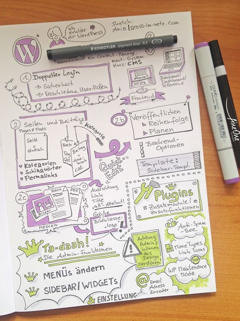 Sketchnote: Visueller Leitfaden für eine WordPress-Einführung.
