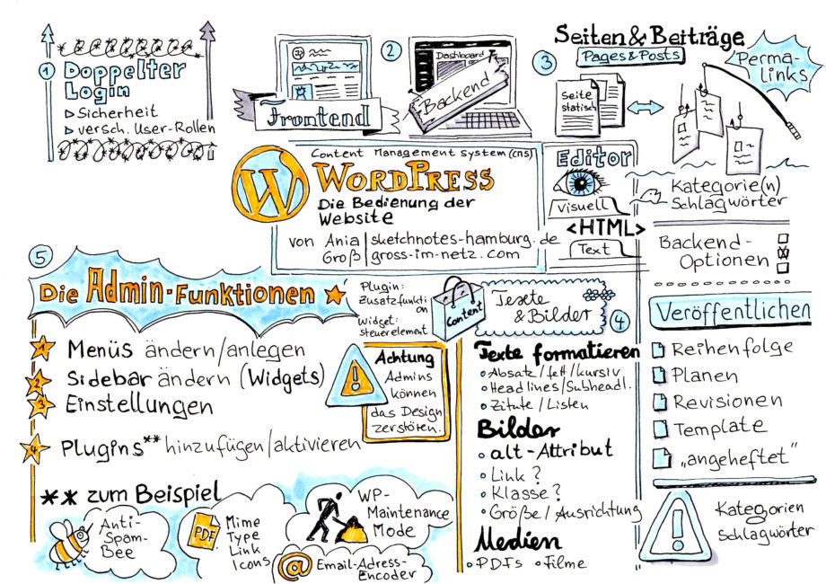 Bedienung WordPress-Website. Gezeichnet von Ania Gross