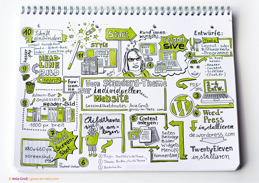 In 11 Schritten von TwentyEleven zum individuellen Theme (Sketchnote zu Session auf dem WordCamp)