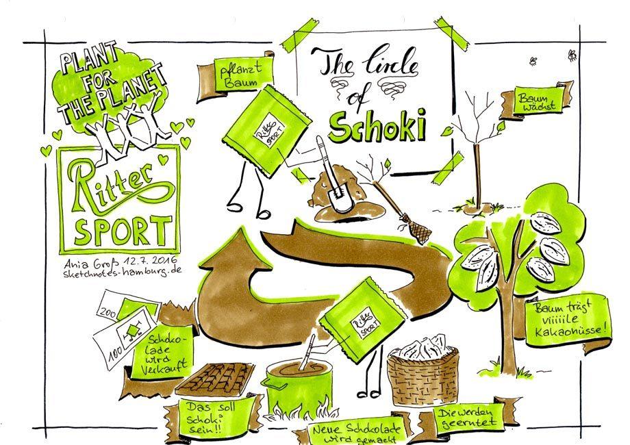 Das Bild zeigt einen Kreislauf: Ritter Sport pflanzt zusammen mit Plant for the Planet einen Baum. Die daran wachsenden Kakaonüsse werden zu Schokolade und damit zu Geld, von dem Ritter Sport wider Bäume pflanzen kann. Zeichnung und Foto: © Ania Groß