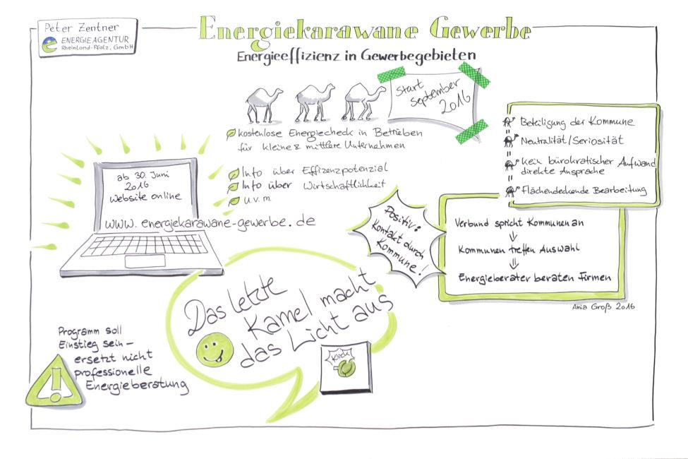 Der Kreis schließt sich mit dem letzten Vortrag: Marilyn Heib sprach über die Bremsen in Unternehmen, die Energieagentur spricht die Firmen aktiv an. Zeichnung und Foto: Ania Groß.