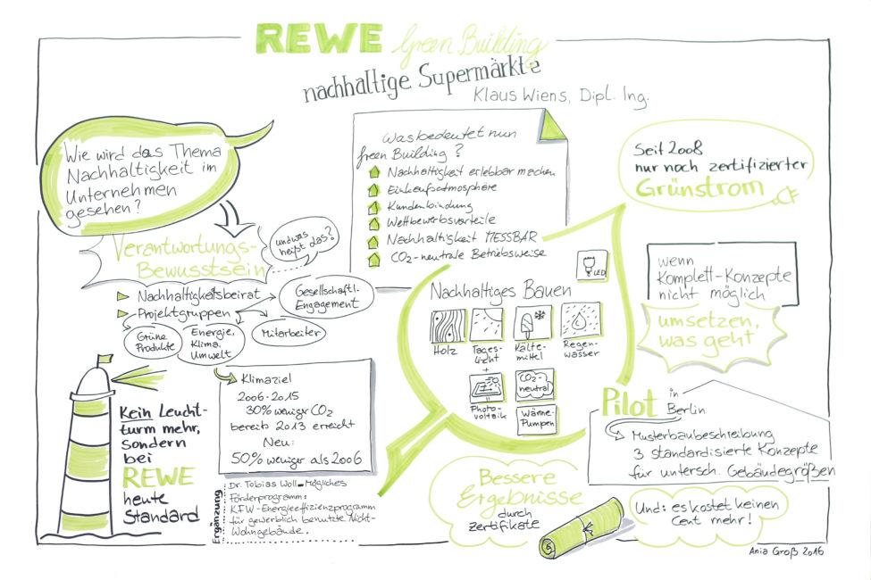 Der erste REWE Green Building Supermarkt wurde in Berlin realisiert: Bereits bei der Planung wurde an allen Stellen dafür gesorgt, dass Energie gespart wird. Die Materialien sind nachhaltig und die verbrauchte Energie wird zu großen Teilen selbst produziert. Zeichnung und Foto: Ania Groß.