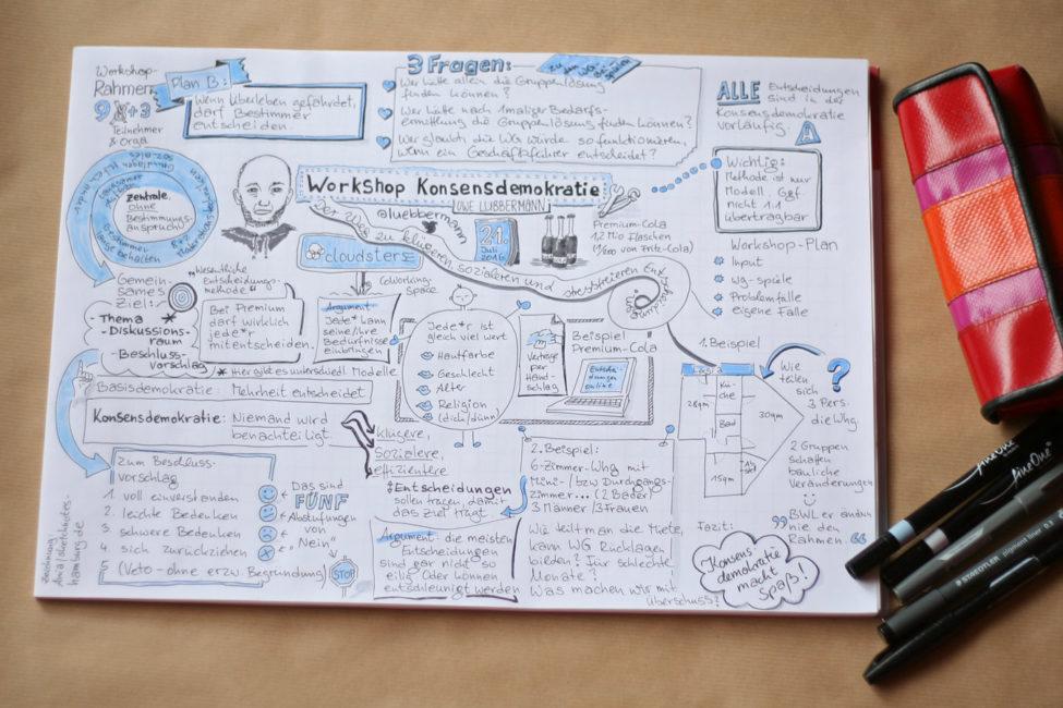 Auf dem Sketchnotes-Protokoll des Workshops Konsensdemokratie mit Uwe Lübbermann (Portrait ;-)) habe ich Schlüsselsätze, Beispielverfahren und auch zwei Übungen (Wohnungen auf WGs aufteilen) festgehalten. Zeichnung und Foto: Ania Groß