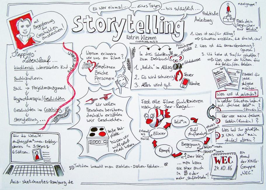 """Auf der Sketchnote zum WEC-Vortrag von Katrin Klemm wir vor allem eines deutlich: Gute Geschichten bestehen aus drei Schritten: Der Beschreibung der Hauptperson, dessen, was """"eines Tages"""" passierte und was dann passierte, bis alles zu einem (glücklichen) Ende fand. Sketchnotes und Zeichnung: Ania Groß"""