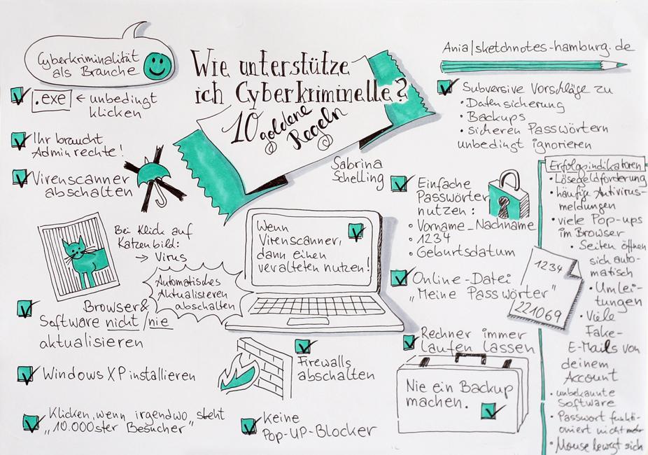 Wichtige Punkte in diesen Sketchnotes: Backups, Passwörter und Software. Da die Session ironisch gemeint war, sollte man im wirkliche Leben das Gegenteil der Tipps umsetzen. Sketchnotes und Foto: © Ania Groß