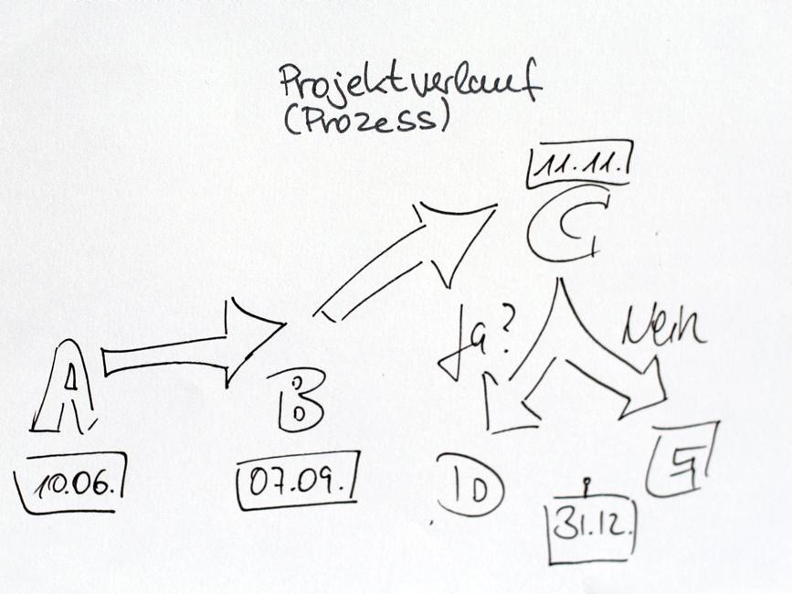 Komplexe Darstellung mit vielen Pfeilen.Gezeichnet in einem Sketchnotes-Workshop. Urheber*in unbekannt.