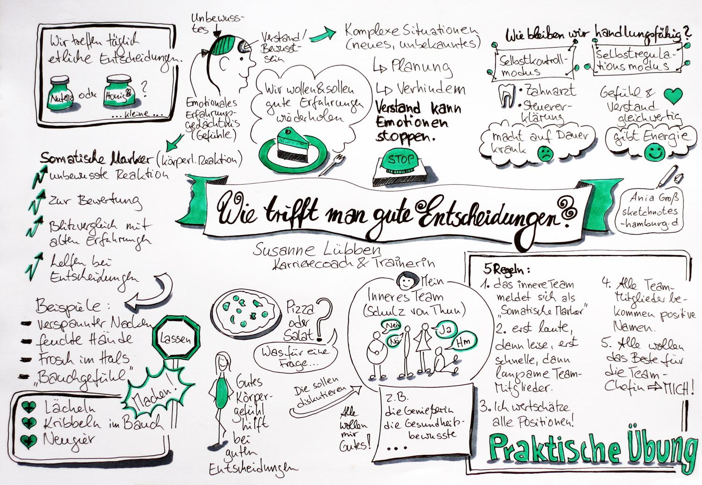 """Ich habe auf den Sketchnotes sowohl einige allgemeine Informationen zum Treffen von Entscheidungen mitgekritzelt als auch den Weg, das """"Innere Team"""" zu befragen. Dazu gibt es fünf Regeln, die sich ebenfalls auf meinem Protokoll finden.Sketchnotes und Foto: Ania Groß"""