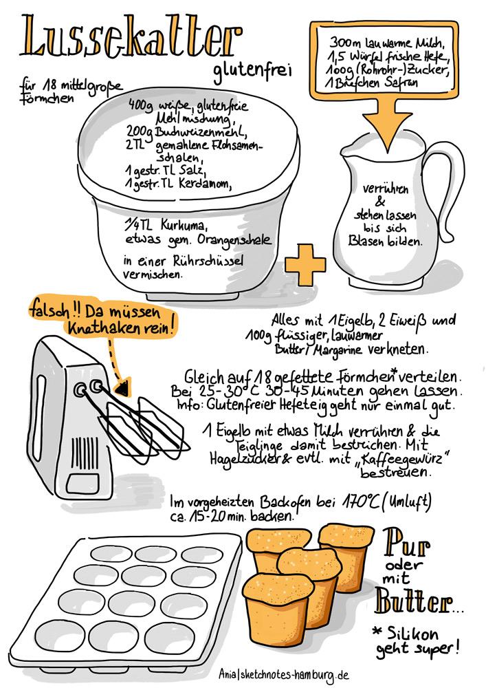 Das Rezept zeigt in Handschrift und Zeichnungen die Herstellung von schwedischem Safrangebäck. Die Basis ist dies Rezept bei Chefkoch: http://www.chefkoch.de/rezepte/223791092475989/Lussekatter.html . Allerdings fehlen in dem Chefkoch-Rezept 1 TL Salz und 1 TL Kardamon. Zeichnung: © Ania Groß