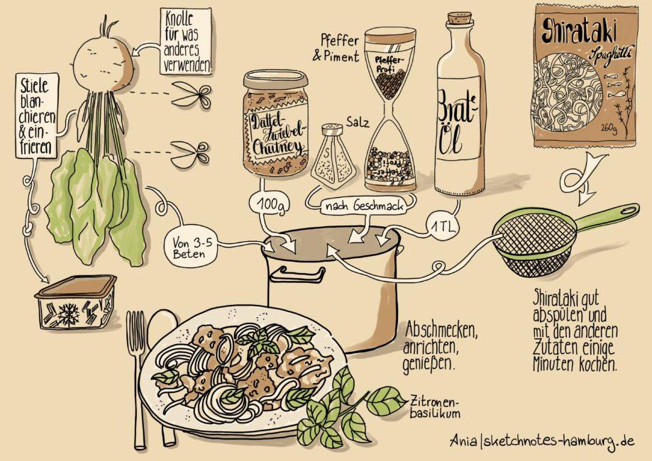 Das Sketch-Rezept zeigt die Zubereitung des Gerichts: alle vorbereiteten Komponenten in den Topf und einige Minuten kochen lassen. Sketchnotes-Rezept: © Ania Groß