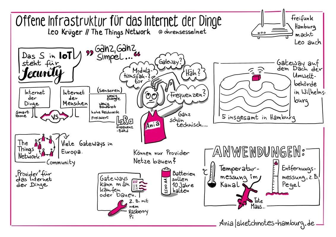 Ich hab nicht viel verstanden, aber es ging um so was wie Freifung aber für Sensoren … Sketchnotes: Ania Groß