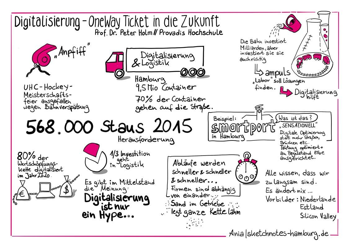 Im Jahr 2015 gab es in Deutschland 568.000 Staus. Und 70% aller Container werden AUF DER STRASSE transportiert.Sketchnotes: Ania Groß