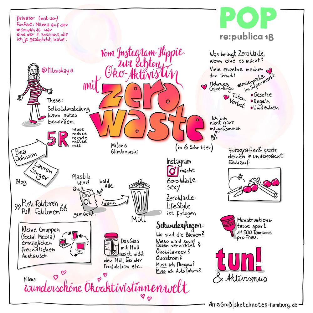 Zero Waste wird hip auf Instagramm. Sketchnotes: Ania Groß