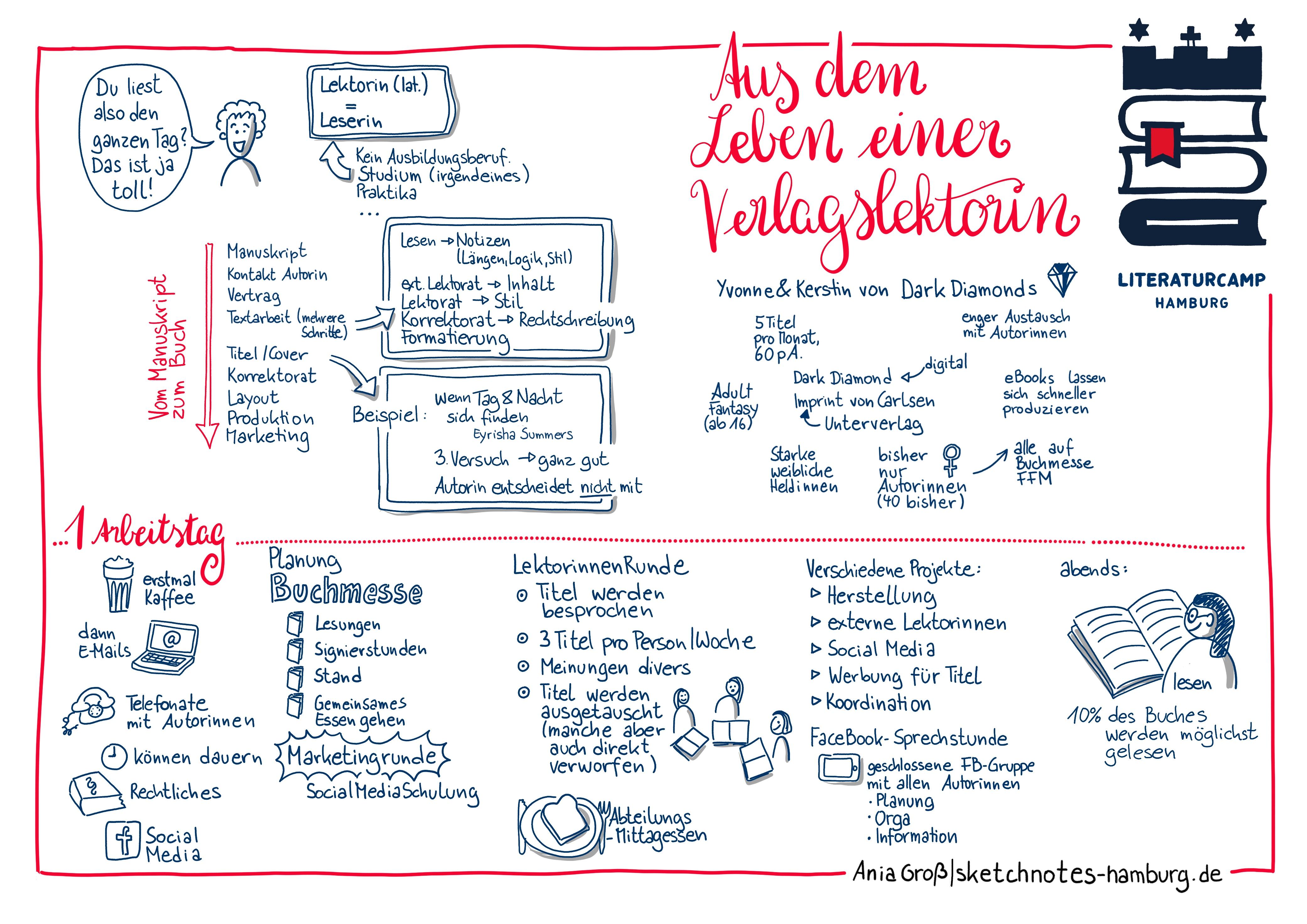 """Die Sketchnote enthält einen kompletten Tagesablauf. Außerdem die Arbeitsschritte """"Vom Manuskript zum Buch"""" und eine Vorstellung des Verlages, der ein Imprint (Unterverlag) von Carlssen, Hamburg, ist.Sketchnotes: © Ania Groß"""