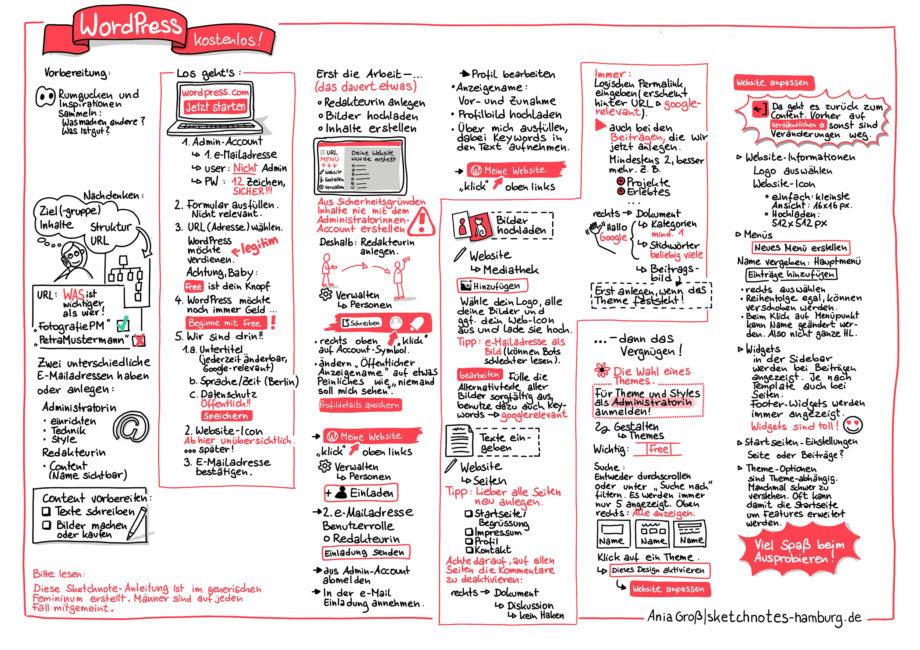 Sketchnote mit 6 enggeschriebenen Spalten: Schritt-für-Schritt-Anleitung für WordPress.com. Sketchnote: © Ania Groß