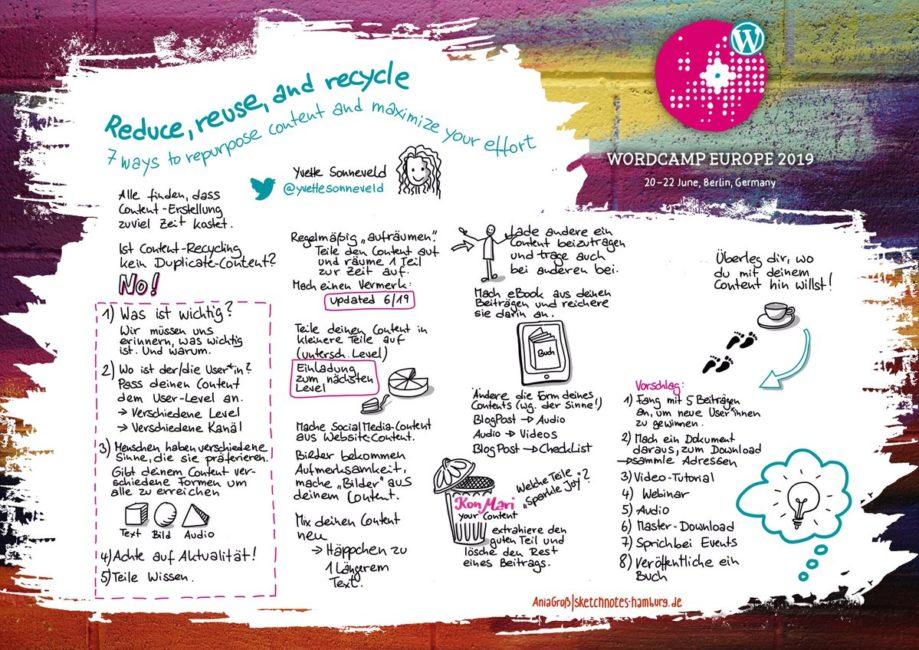 Ein Blogpost muss keine Textwüste sein. Bloggerinnen können die Reichweite erhöhen, wenn sie aus ihrem Inhalt verschiedene Formate (Text, Video, Audio, eBook) generieren. Sketchnotes: © Ania Groß