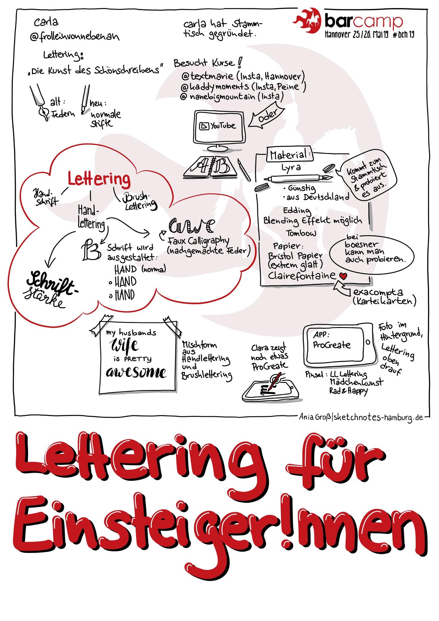 Carla hat Material vorgestellt, Begriffe erklärt und auf den hannoveraner Handlettering-Stammtisch hingewiesen. Sketchnotes: © Ania Groß