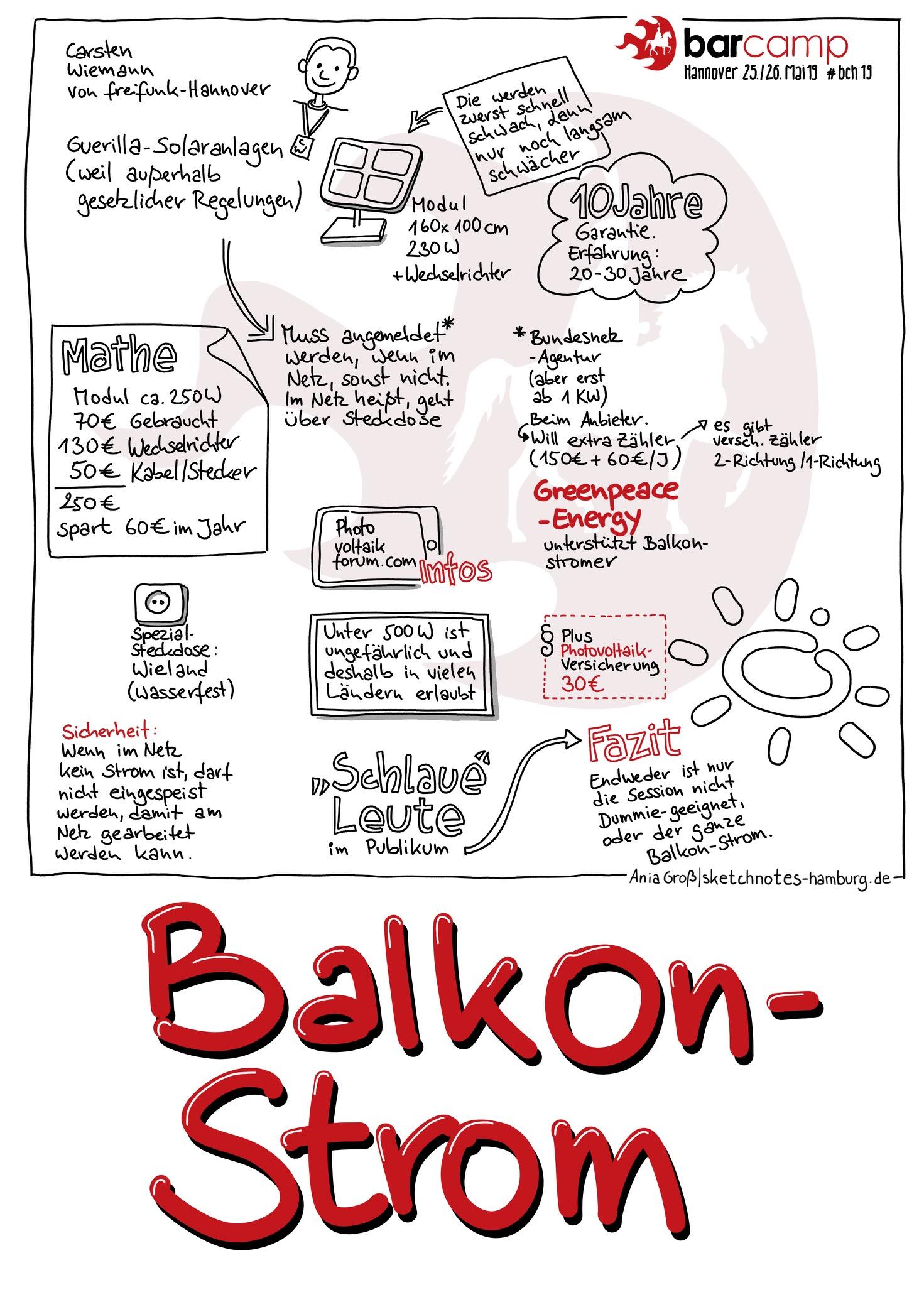 Was kosten Balkonstromanlagen, was muss man beachten und wo gibt es Hilfe? Sketchnotes: © Ania Groß