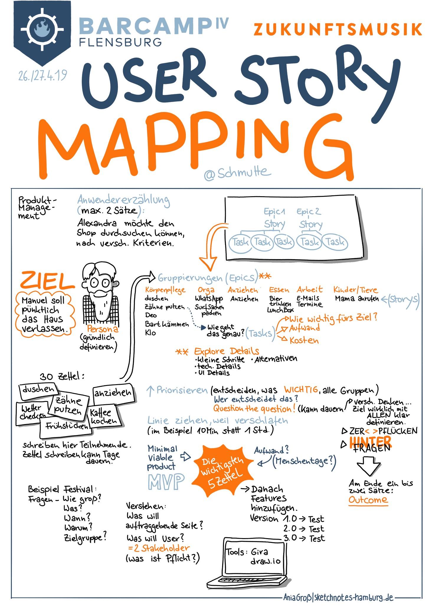 Es ging um Produktmanagement und die Anwender*innen-Erzählung. Und wie man die Essens erarbeitet. Sketchnotes: © Ania Groß
