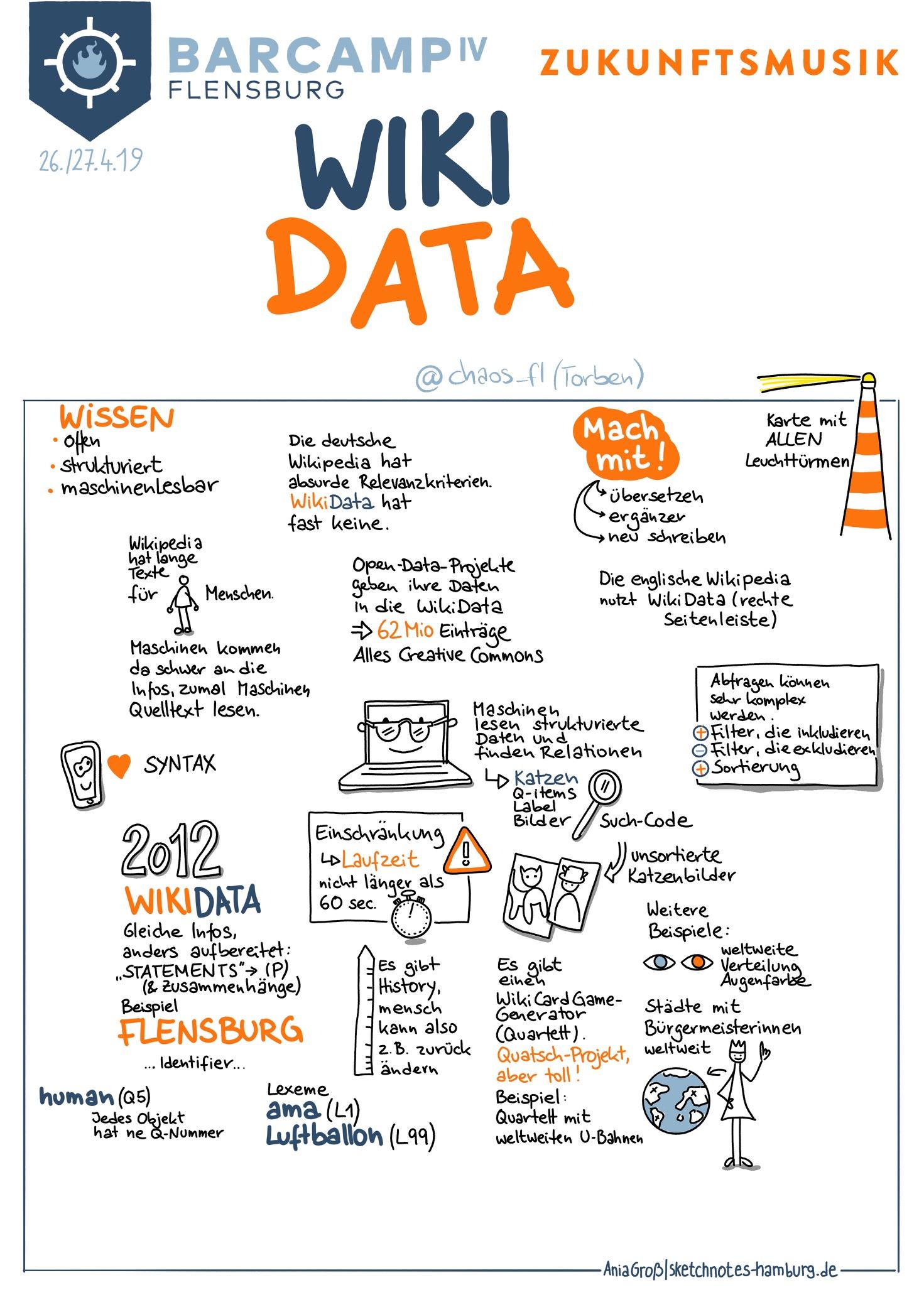 """Wissen offen, strukturiert und vor allem maschinenlesbar anbieten. Das tut das Projekt """"WikiData"""". Sketchnotes: © Ania Groß"""
