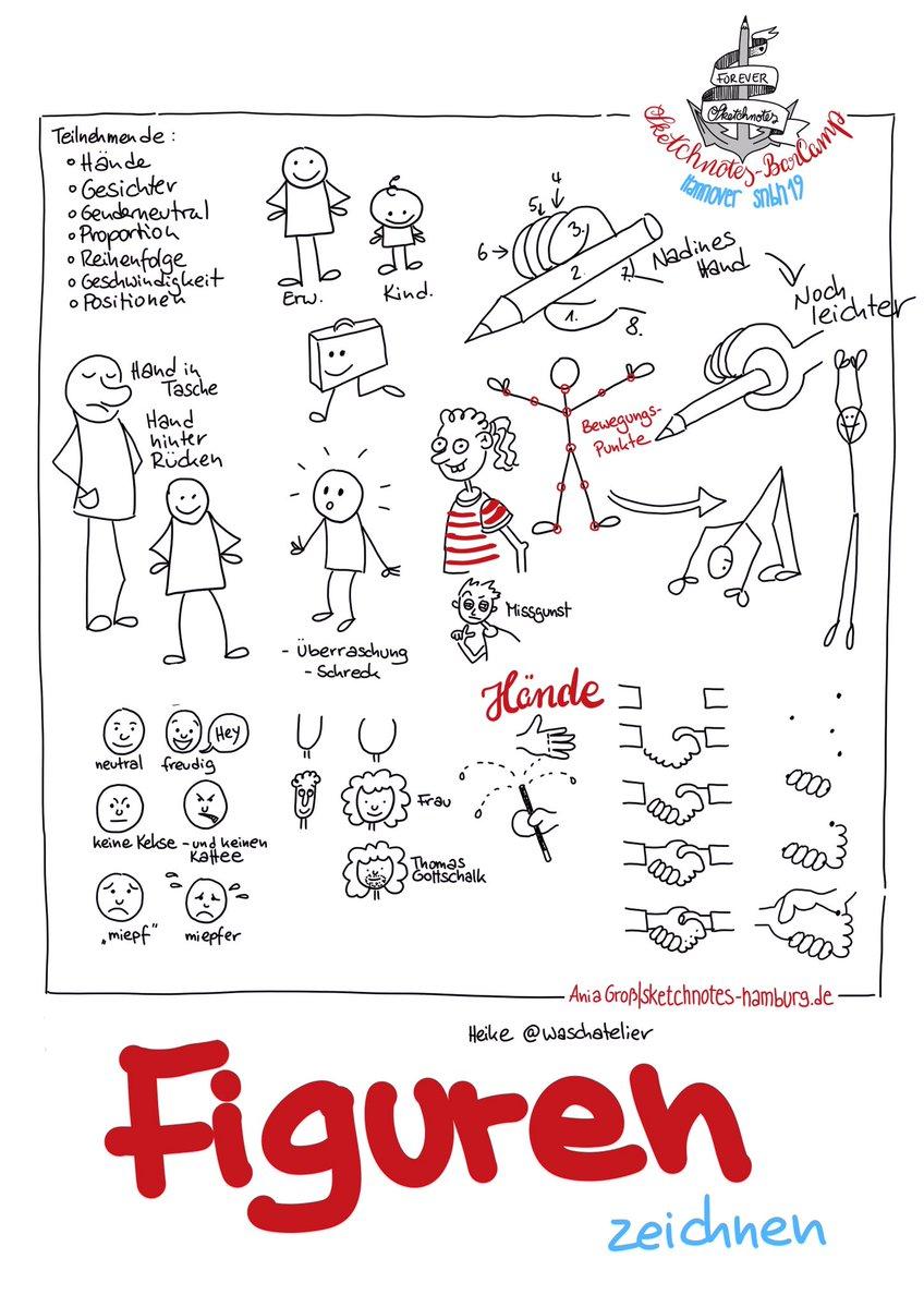 """""""Figuren zeichnen"""". Statt des oft benutzten 9er-Rasters für Gesichter, hat Heike Haas uns die Gesichter vorgemacht und erklärt, worauf es bei Mimik ankommt: Augenbrauen und Mund sind am Wichtigsten. Sketchnotes: © Ania Groß"""