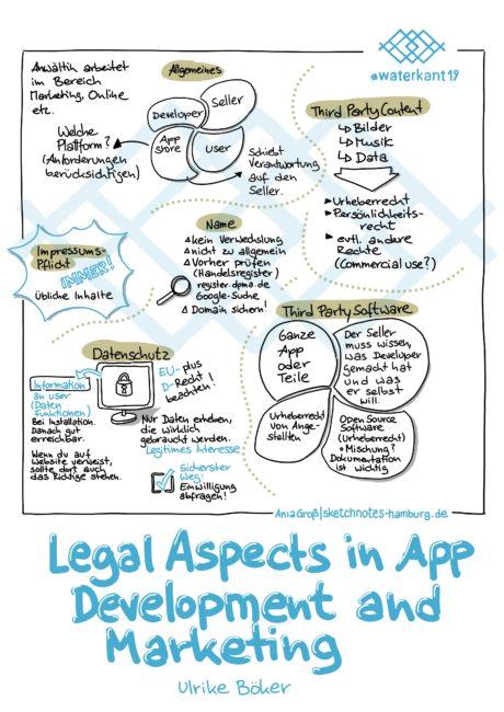 Ulrike Böker hat erklärt, dass zum App Development auch rechtliche Aspekte gehören: Allgemeines, Markenrecht, Datenschutz, Impressumspflicht, Rechte Dritter … Sketchnotes: © Ania Groß