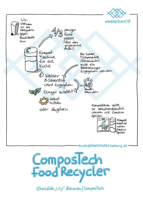 Ghazaleh Akhavan hat einen stylishen Schnellkomposter für die Küche vorgestellt. Sketchnotes: © Ania Groß