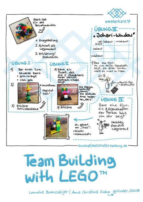Am Anfang steht die Frage. Alle Teilnehmenden bekommen dieselben Legosteine. Dann bauen sie die Antwort aus den Steinen und erklären danach der Gruppe, warum sie welche Steine wofür verwendet haben (Metaphern). Zum Schluss wird diskutiert. Wir haben 4 schnelle Übungen gemacht, die mich absolut von er Methode überzeugt haben. Sketchnotes: © Ania Groß