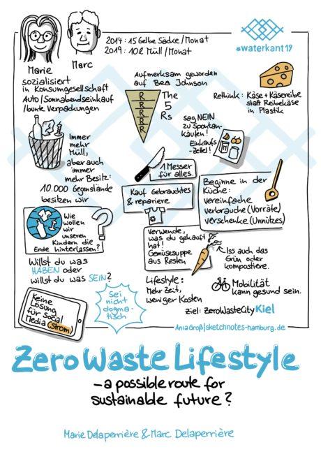 Marie und Marc wollen Kiel zur ZeroWasteCity machen. Wie jede*r einzelne weniger Müll produzieren kann? Weniger Besitz, weniger kaufen, Reparieren, Lebensmittel komplett verbrauchen, Dinge neu denken. Sketchnotes: © Ania Groß