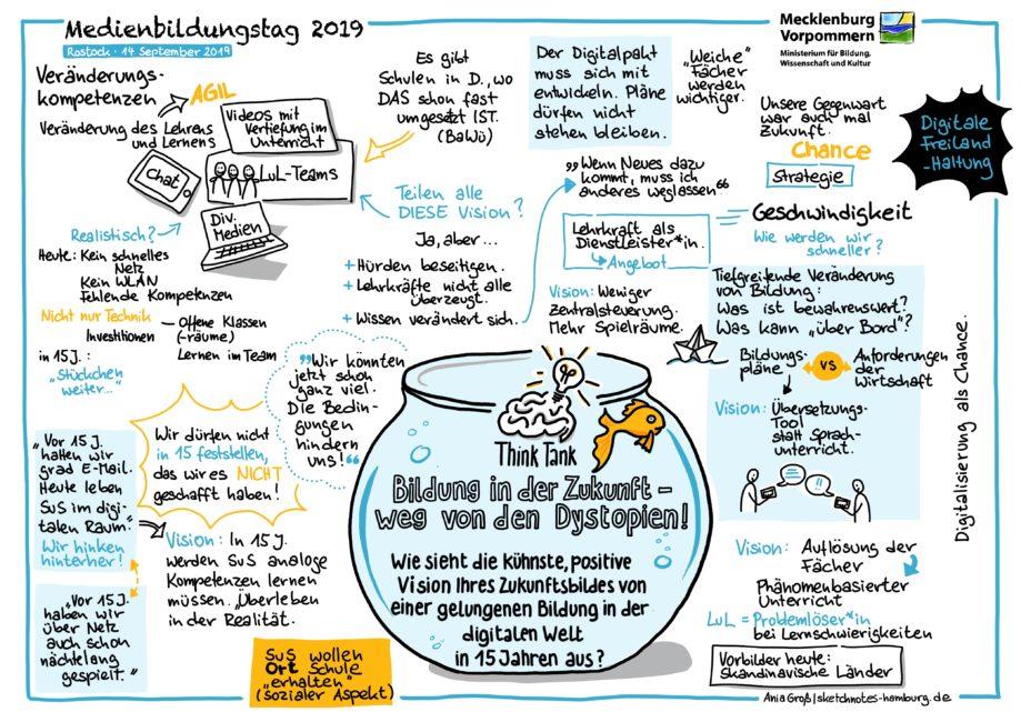 """Mein Fazit: Viele haben darauf hingewiesen, dass es nicht reicht, dem bestehenden Bildungssystem """"Digitalisierung"""" hinzuzufügen, sondern die ganzen Strukturen des Lernens müssen sich ändern. Sketchnotes: © Ania Groß"""