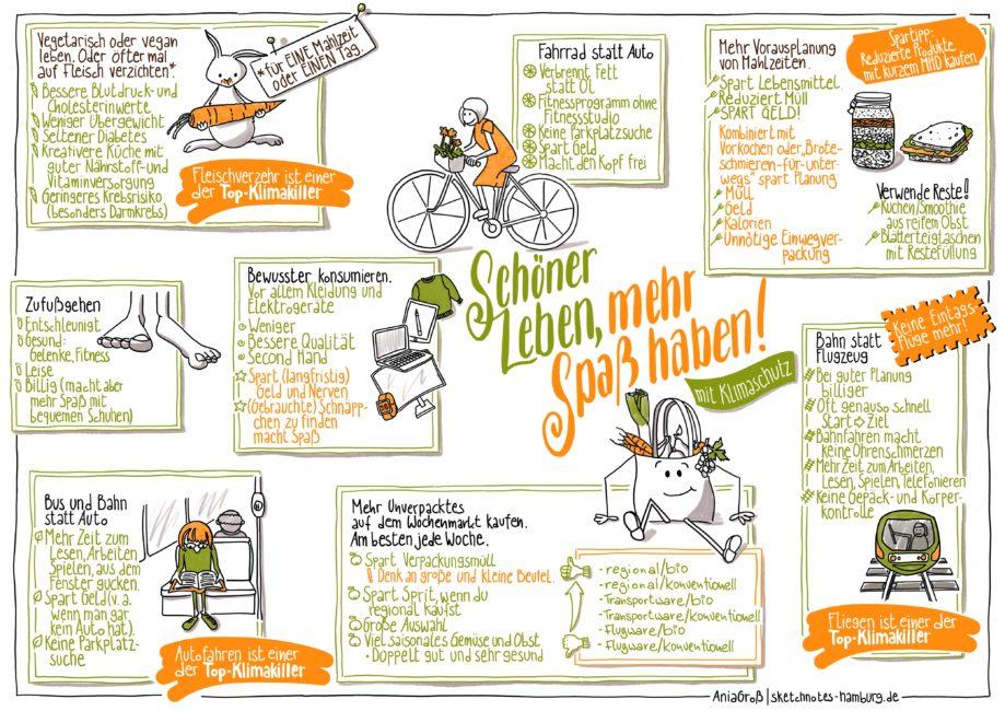 Auf dieser Sketchnote finden sich acht Punkte aus den Bereichen Mobilität, Ernährung und Konsum, mit denen man das eigene Leben schöner machen und gleichzeitig das Klima schützen kann. Illustration: Ania Groß, Hamburg