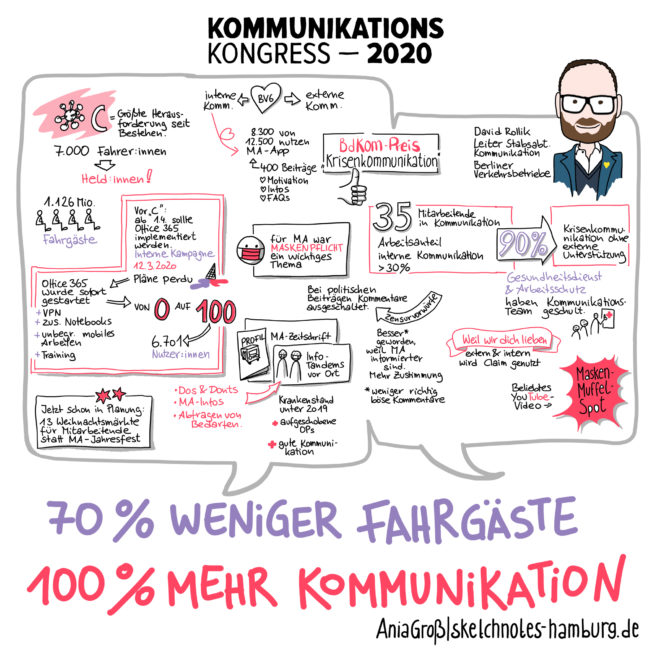 Der Maskenmuffelspot (https://www.youtube.com/watch?v=uMbSODXdw5M) ist ein beliebtes YouTube-Video.  Sketchnotes: © Ania Groß